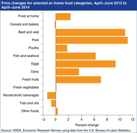 Who controls the food prices in America?